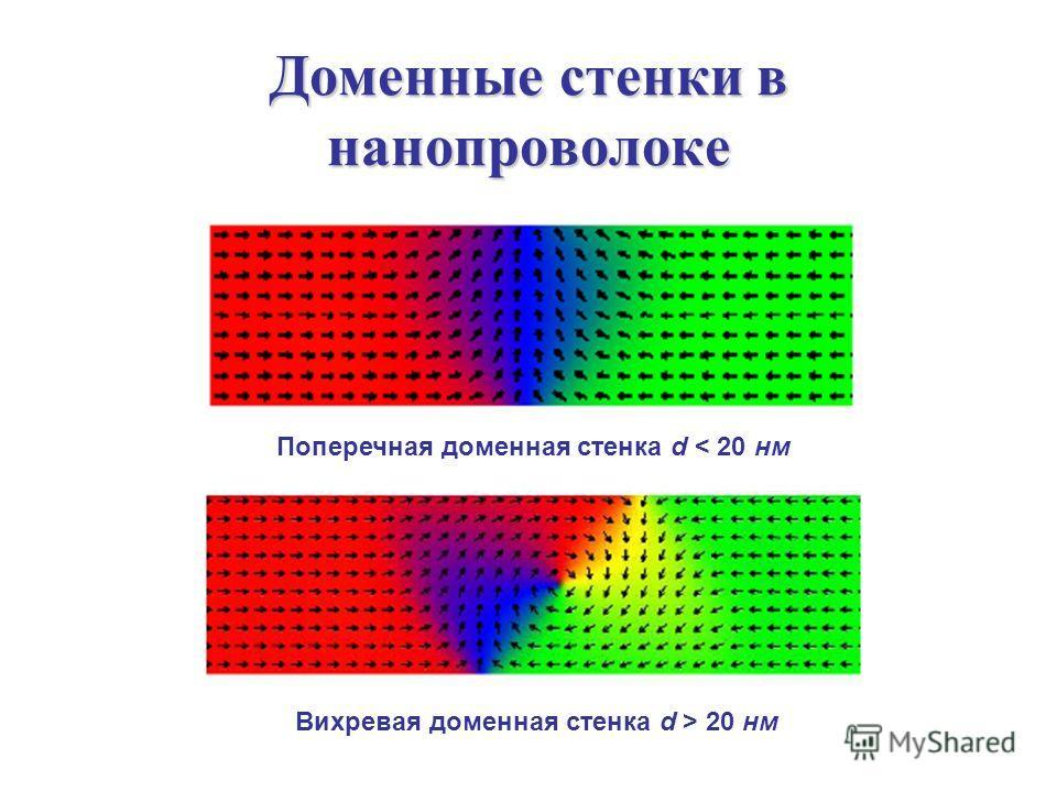Доменные стенки в нанопроволоке Вихревая доменная стенка d > 20 нм Поперечная доменная стенка d < 20 нм