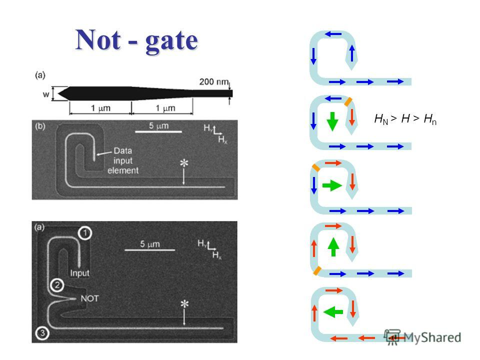 Not - gate H N > H > H n