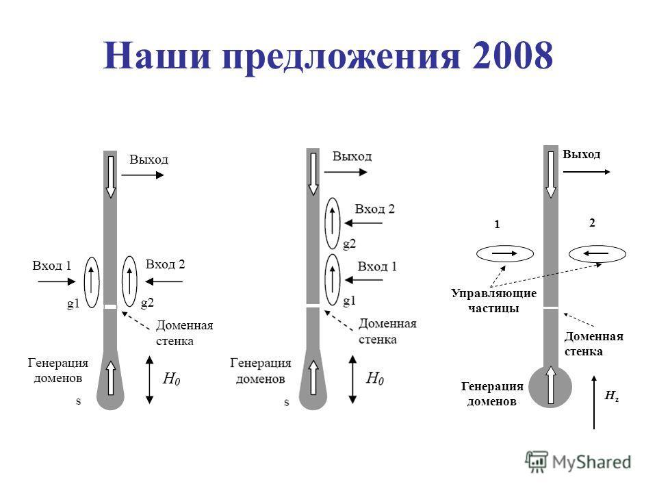 HzHz Выход Генерация доменов Доменная стенка 1 2 Управляющие частицы