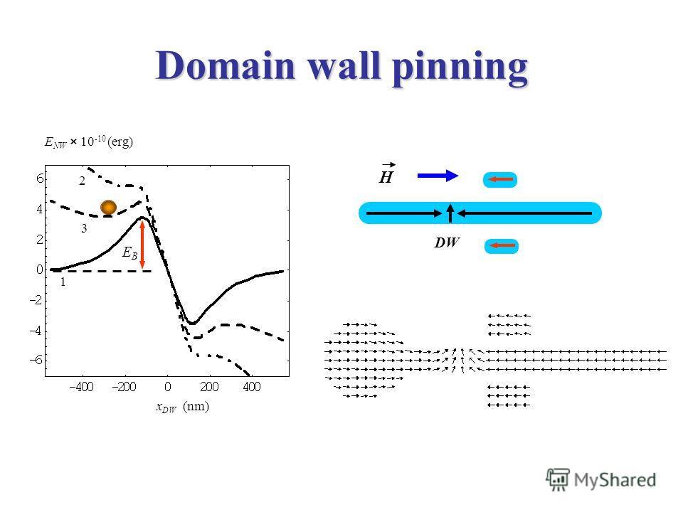 Domain wall pinning DW H EBEB 1 3 2 E NW × 10 -10 (erg) x DW (nm)