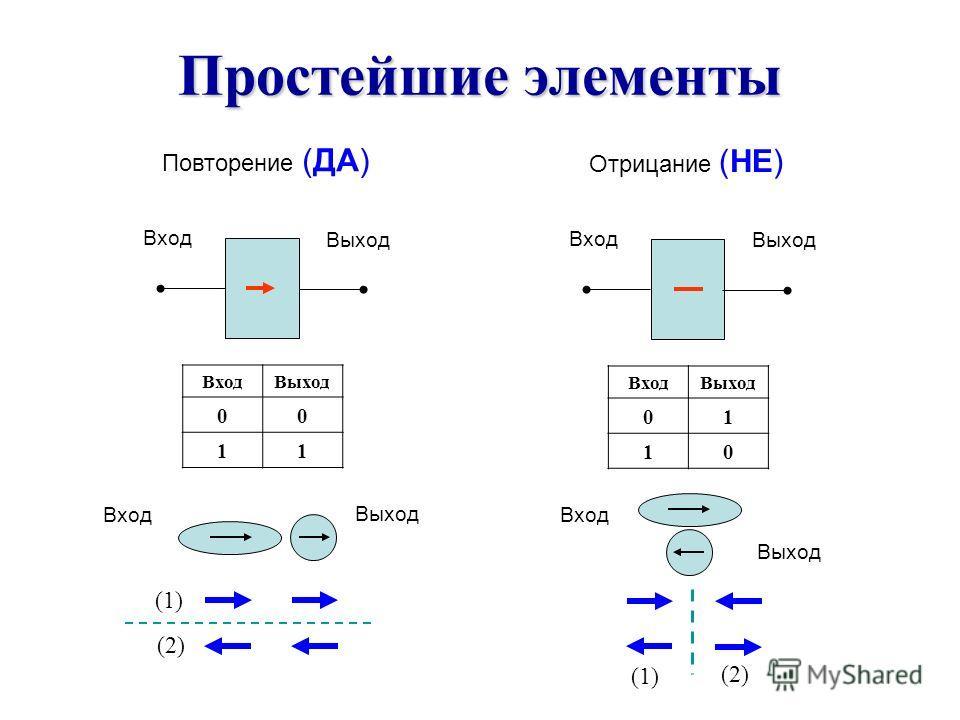 Простейшие элементы Повторение (ДА) Вход Выход ВходВыход 00 11 (1) (2) Отрицание (НЕ) Вход Выход ВходВыход 01 10 (1) (2) Вход Выход