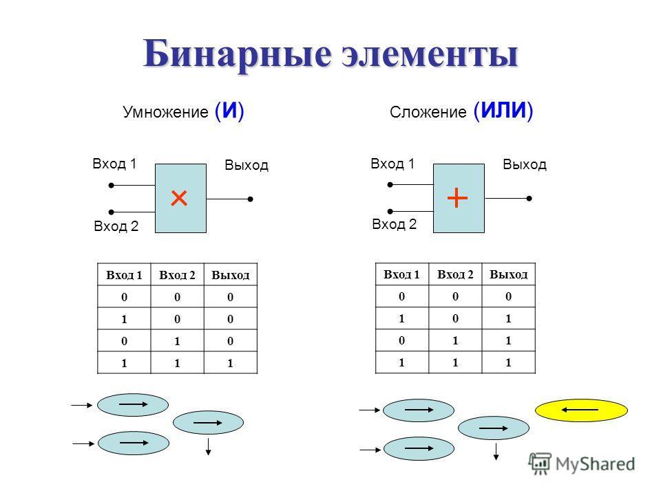 Бинарные элементы Умножение (И) Вход 1 Выход Вход 2 Вход 1Вход 2 Выход 00 0 10 0 01 0 11 1 Сложение (ИЛИ) Вход 1 Выход Вход 2 Вход 1Вход 2Выход 000 101 011 111