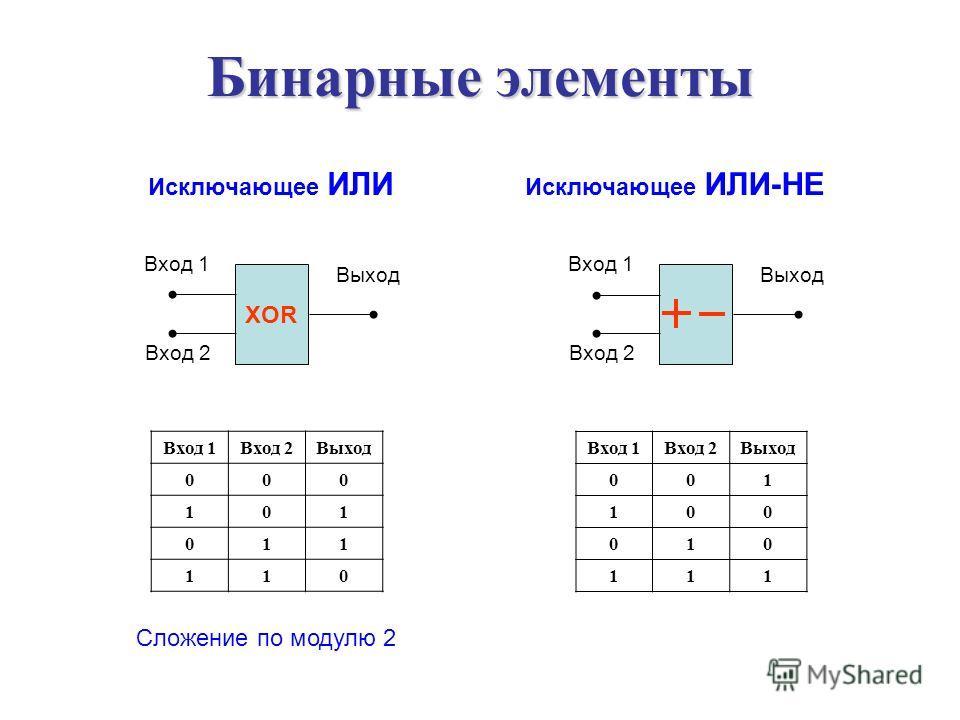 Исключающее ИЛИ Вход 1 Выход Вход 2 Вход 1Вход 2 Выход 00 0 10 1 01 1 11 0 Бинарные элементы XOR Исключающее ИЛИ-НЕ Вход 1 Выход Вход 2 Вход 1Вход 2Выход 001 100 010 111 Сложение по модулю 2