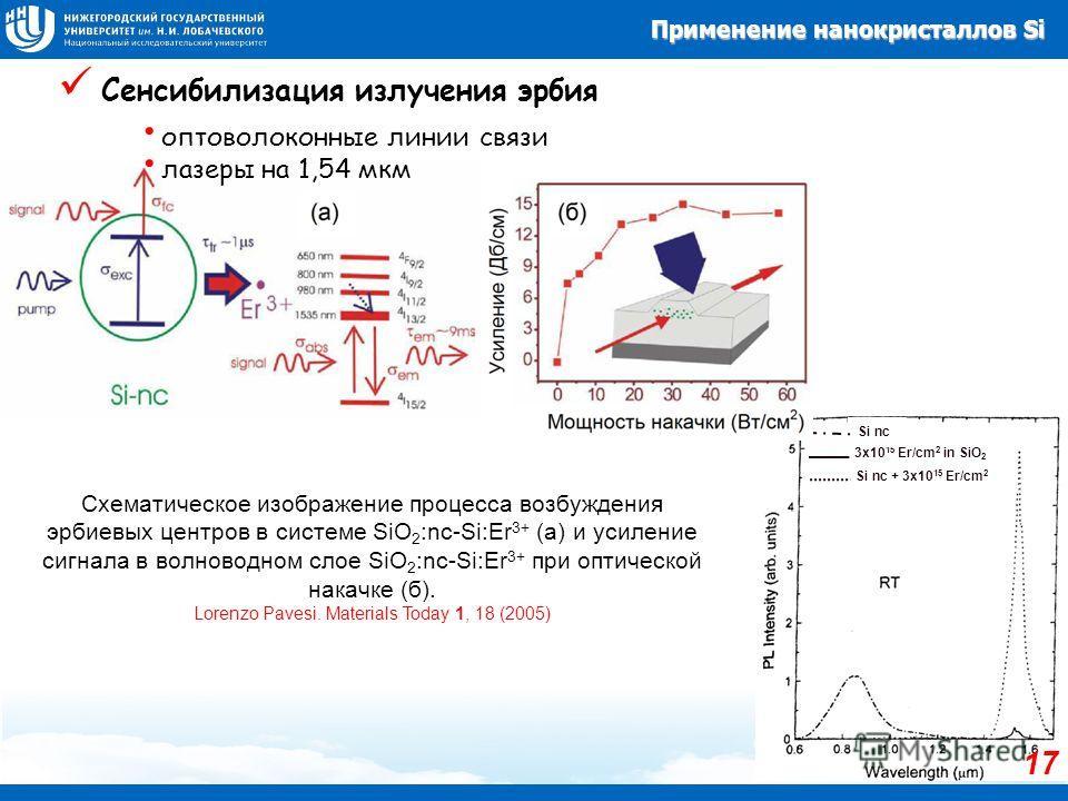 3x10 15 Er/cm 2 in SiO 2 Si nc + 3x10 15 Er/cm 2 Si nc Сенсибилизация излучения эрбия Схематическое изображение процесса возбуждения эрбиевых центров в системе SiO 2 :nc-Si:Er 3+ (а) и усиление сигнала в волноводном слое SiO 2 :nc-Si:Er 3+ при оптиче