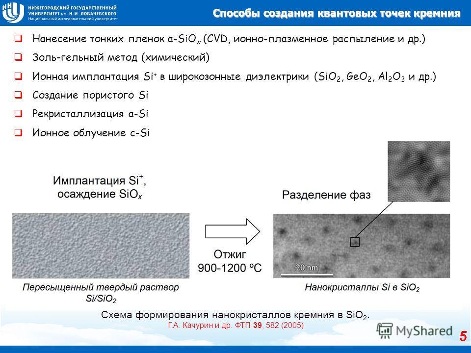 Схема формирования нанокристаллов кремния в SiO 2. Г.А. Качурин и др. ФТП 39, 582 (2005) Нанесение тонких пленок a-SiO x (CVD, ионно-плазменное распыление и др.) Золь-гельный метод (химический) Ионная имплантация Si + в широкозонные диэлектрики (SiO