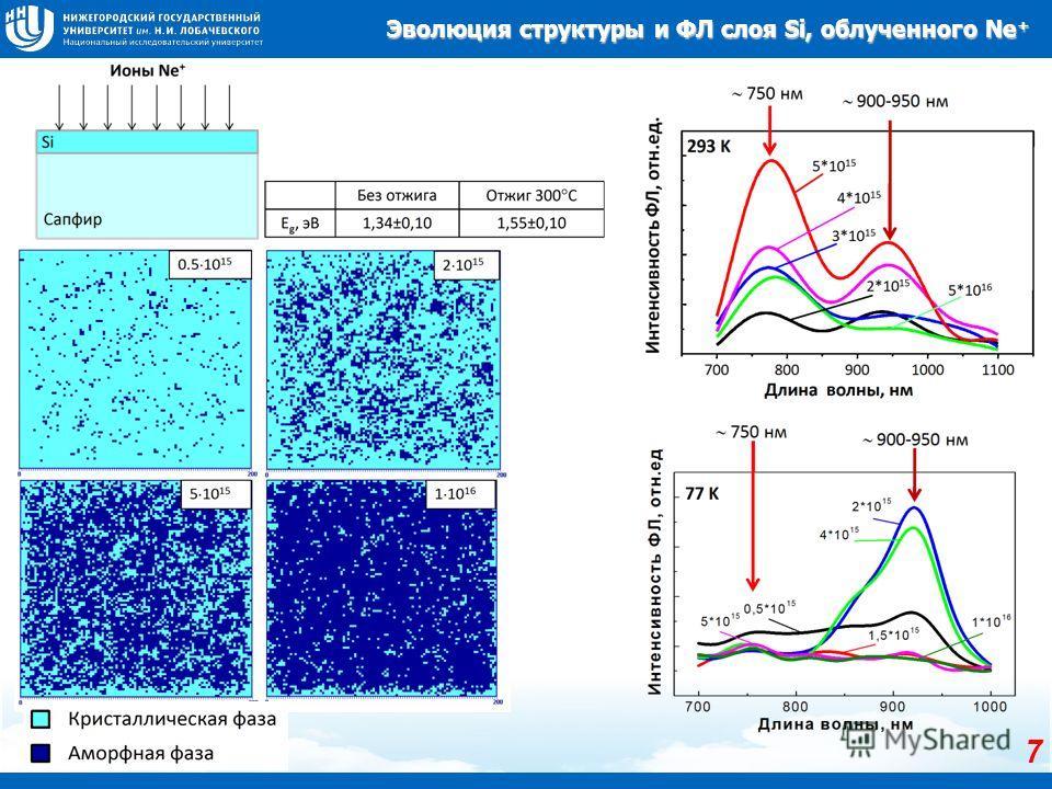 Эволюция структуры и ФЛ слоя Si, облученного Ne + 7