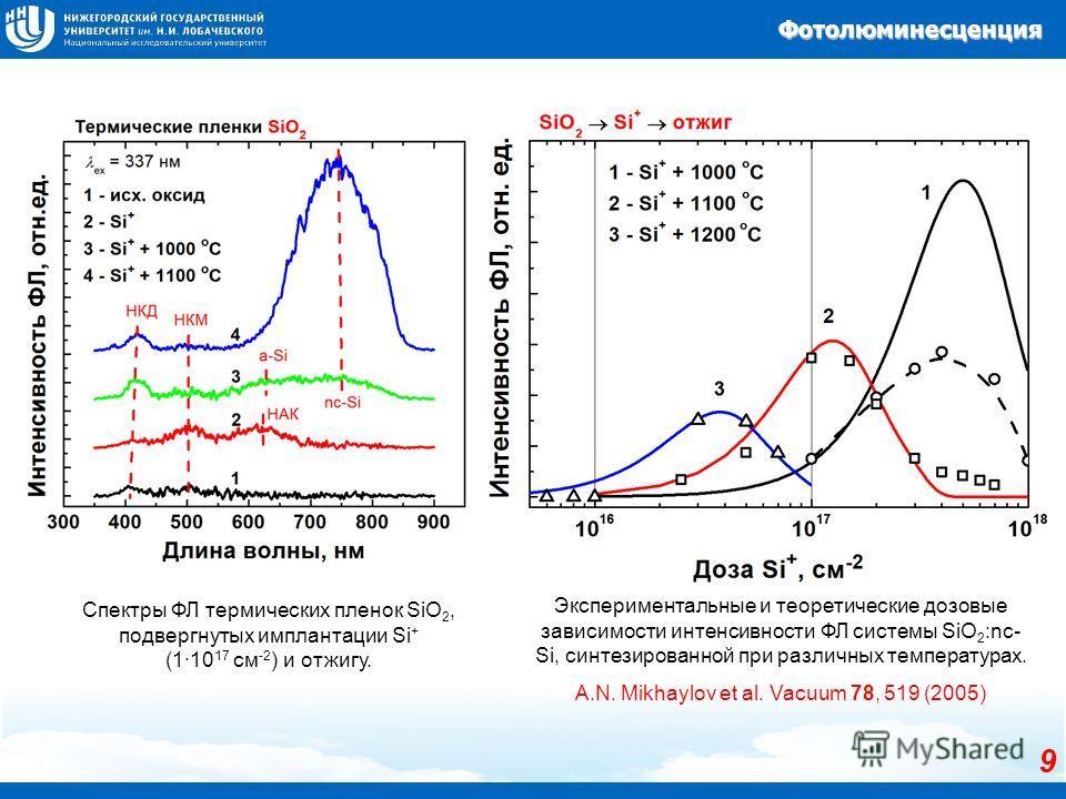 Фотолюминесценция 9 Экспериментальные и теоретические дозовые зависимости интенсивности ФЛ системы SiO 2 :nc- Si, синтезированной при различных температурах. A.N. Mikhaylov et al. Vacuum 78, 519 (2005) Спектры ФЛ термических пленок SiO 2, подвергнуты