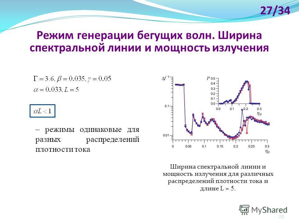 28 Ширина спектральной линии и мощность излучения для различных распределений плотности тока и длине L = 5. Режим генерации бегущих волн. Ширина спектральной линии и мощность излучения – режимы одинаковые для разных распределений плотности тока 27/34