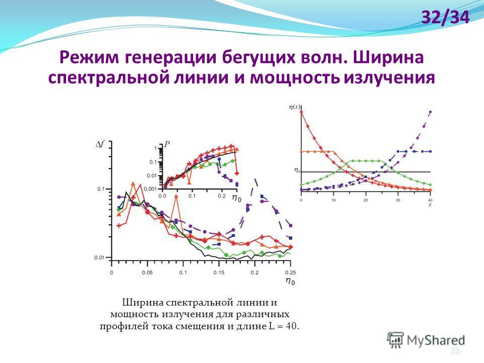 33 Ширина спектральной линии и мощность излучения для различных профилей тока смещения и длине L = 40. Режим генерации бегущих волн. Ширина спектральной линии и мощность излучения 32/34