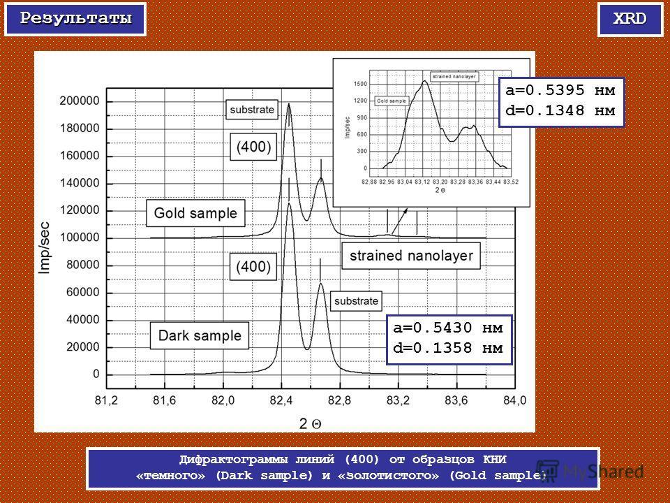 XRD Результаты Дифрактограммы линий (400) от образцов КНИ «темного» (Dark sample) и «золотистого» (Gold sample) a=0.5430 нм d=0.1358 нм a=0.5395 нм d=0.1348 нм