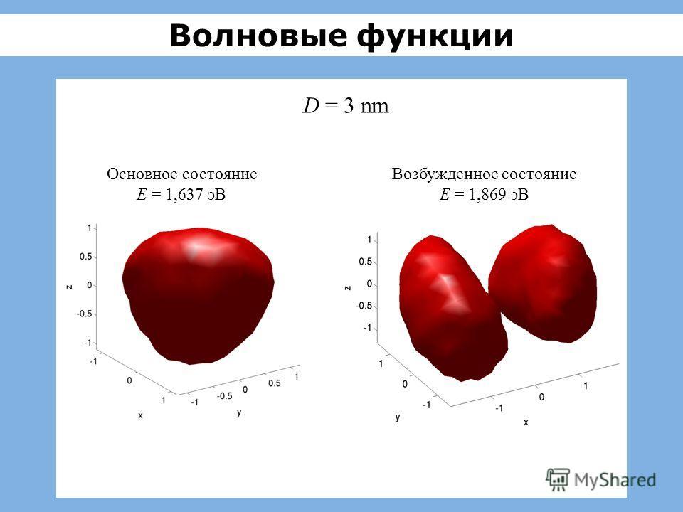 Волновые функции D = 3 nm Основное состояние E = 1,637 эВ Возбужденное состояние E = 1,869 эВ