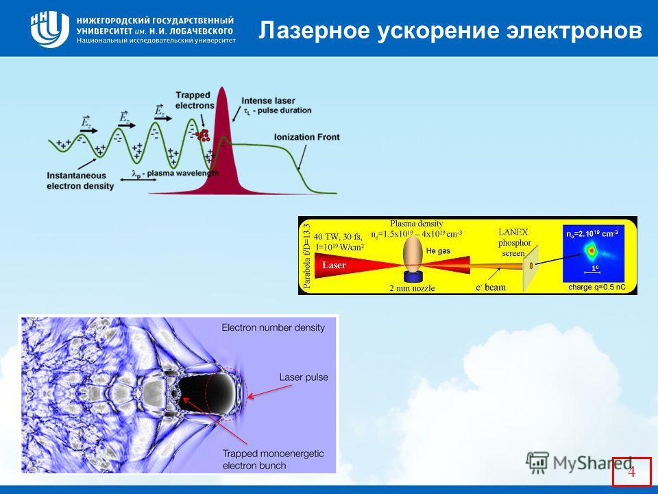 4 Лазерное ускорение электронов