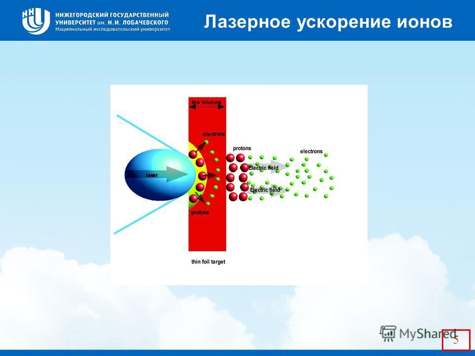 5 Лазерное ускорение ионов