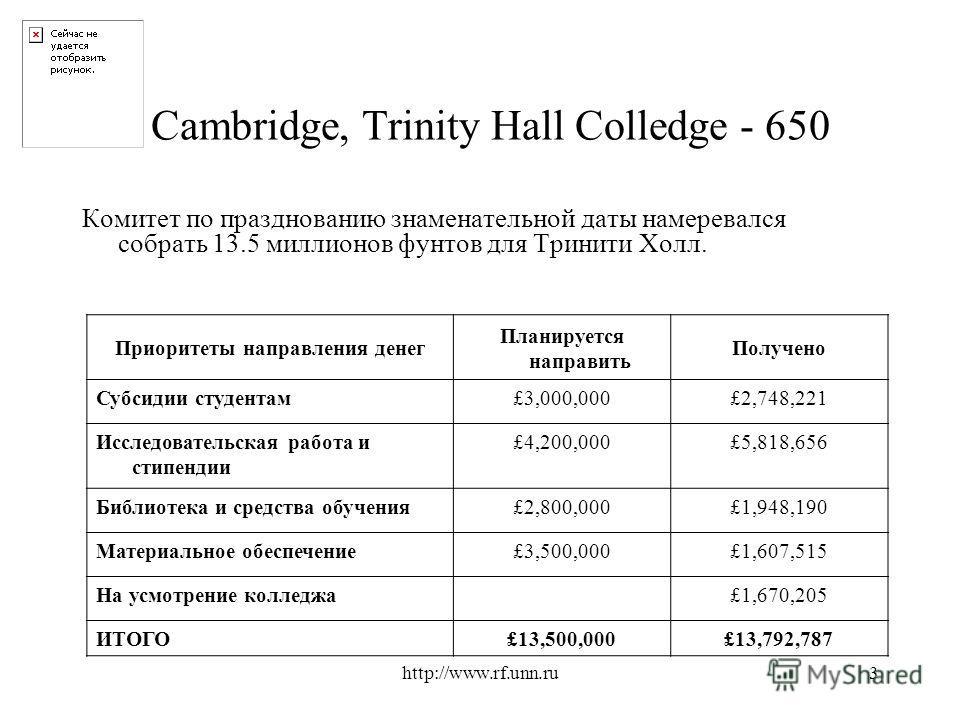 http://www.rf.unn.ru3 Cambridge, Trinity Hall Colledge - 650 Комитет по празднованию знаменательной даты намеревался собрать 13.5 миллионов фунтов для Тринити Холл. Приоритеты направления денег Планируется направить Получено Субсидии студентам£3,000,