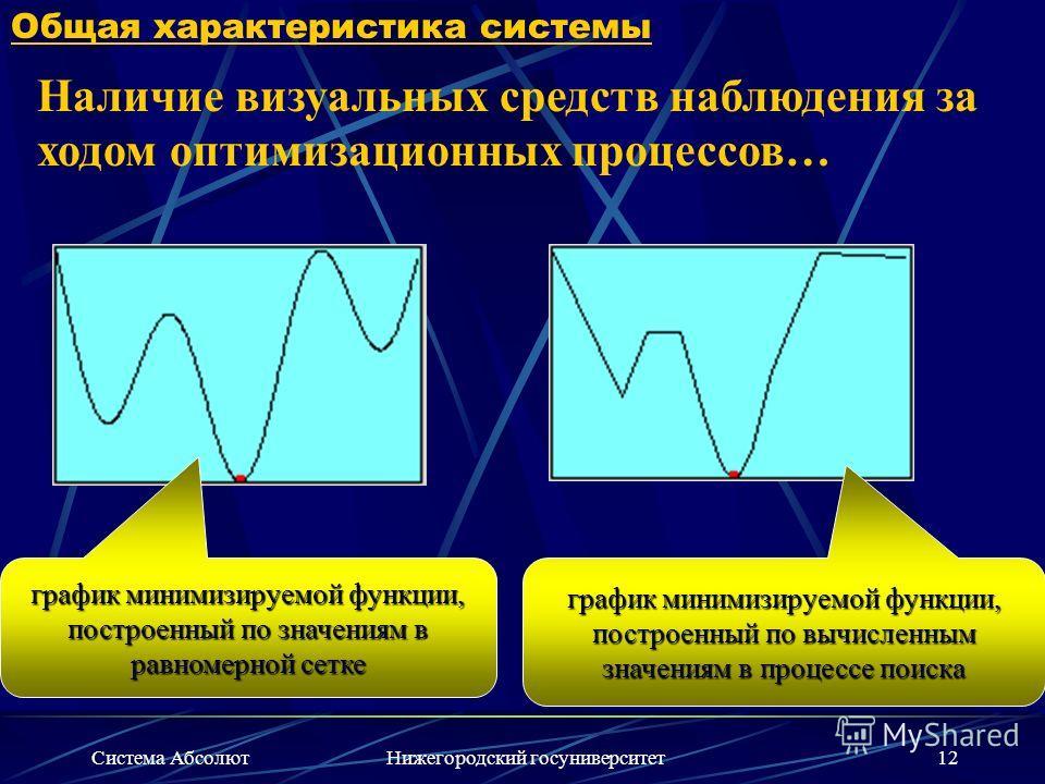 Система АбсолютНижегородский госуниверситет12 Общая характеристика системы Наличие визуальных средств наблюдения за ходом оптимизационных процессов… график минимизируемой функции, построенный по значениям в равномерной сетке график минимизируемой фун