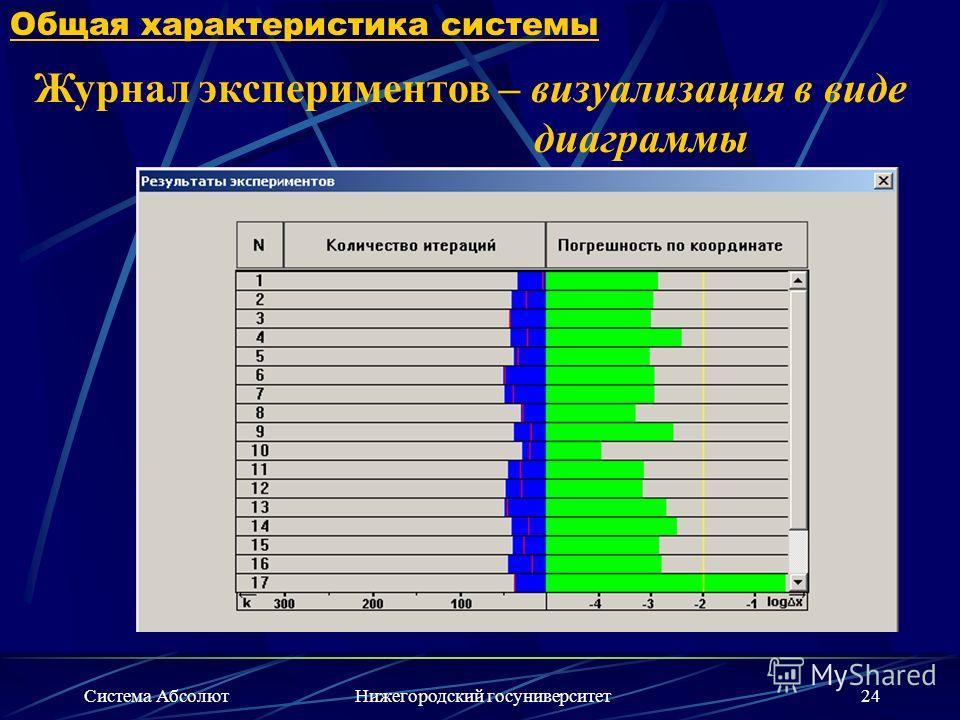 Система АбсолютНижегородский госуниверситет24 Общая характеристика системы Журнал экспериментов – визуализация в виде диаграммы