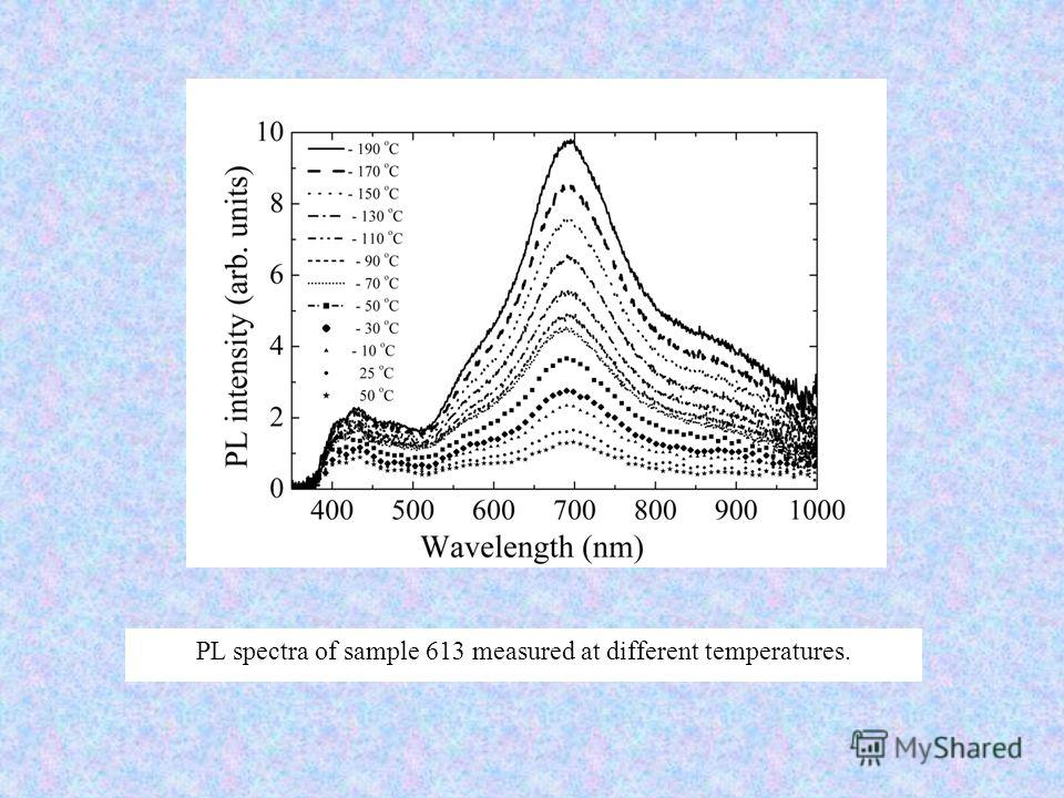 PL spectra of sample 613 measured at different temperatures.