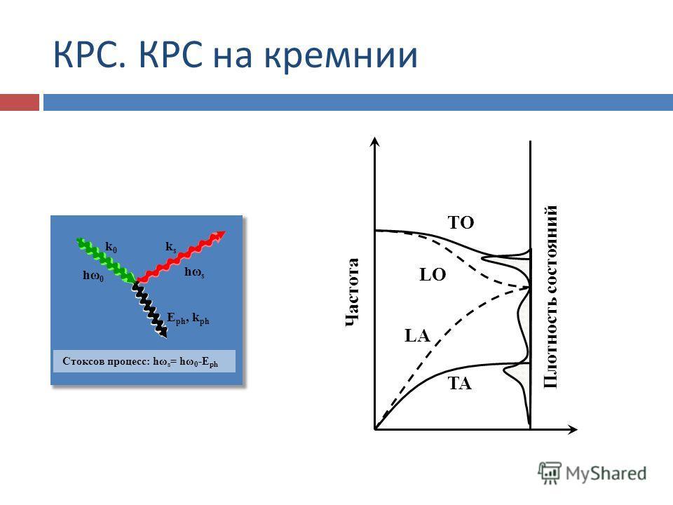 КРС. КРС на кремнии hωshωs E ph, k ph hω0hω0 k0k0 ksks Стоксов процесс: hω s = hω 0 -E ph Частота Плотность состояний TO LO LA TA