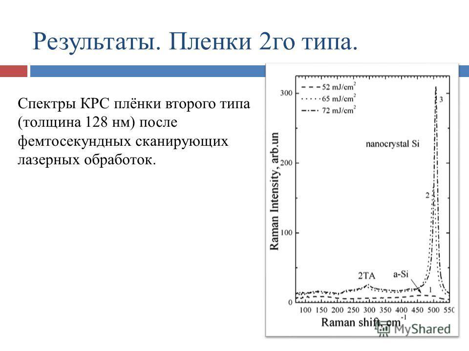 Спектры КРС плёнки второго типа (толщина 128 нм) после фемтосекундных сканирующих лазерных обработок. Результаты. Пленки 2го типа.