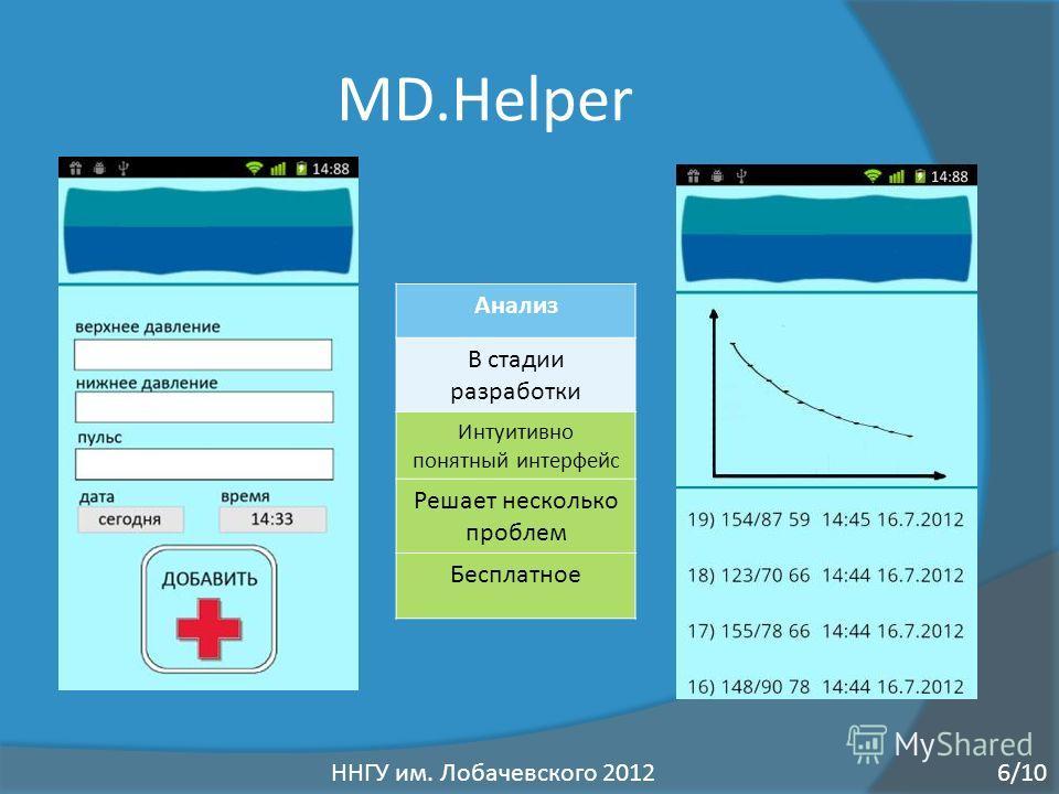 MD.Helper Анализ В стадии разработки Интуитивно понятный интерфейс Решает несколько проблем Бесплатное 6/10ННГУ им. Лобачевского 2012