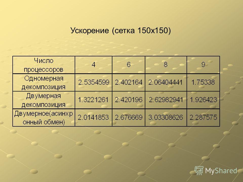 Ускорение (сетка 150х150)