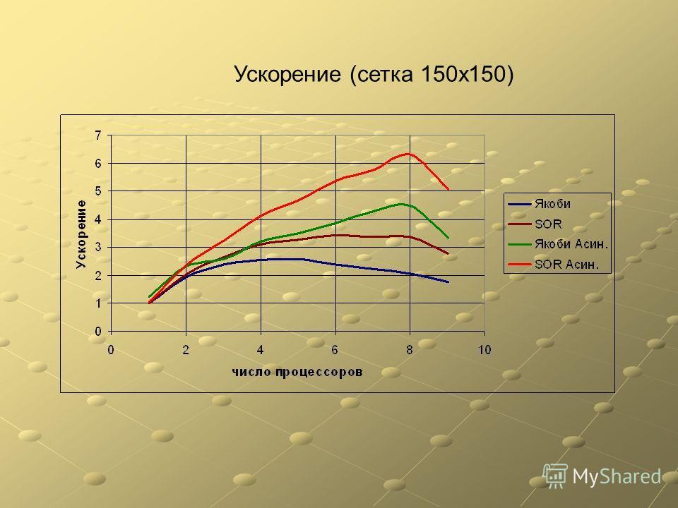 Ускорение (сетка 150x150)