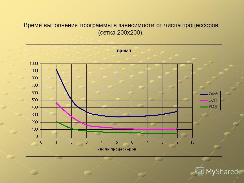 Время выполнения программы в зависимости от числа процессоров (сетка 200х200).