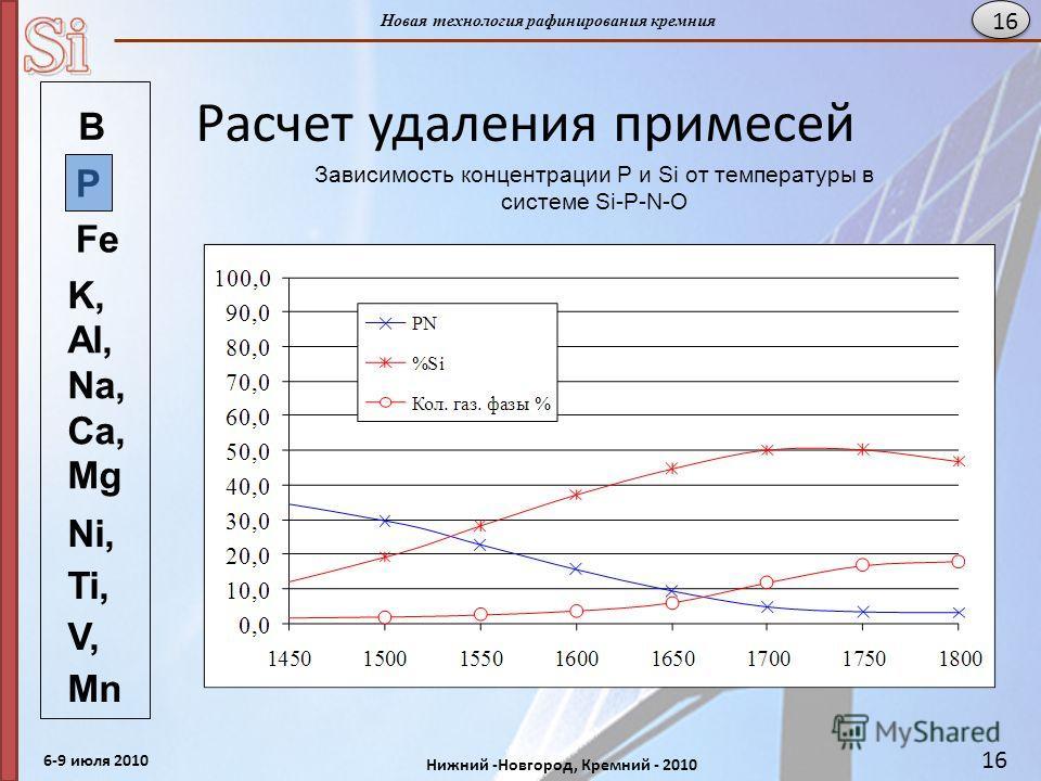 6-9 июля 2010 Нижний -Новгород, Кремний - 2010 Новая технология рафинирования кремния 16 Расчет удаления примесей Зависимость концентрации P и Si от температуры в системе Si-Р-N-O 16 В K, Al, Na, Ca, Mg Ni, Ti, V, Mn Fe P