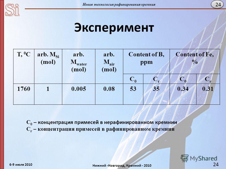 6-9 июля 2010 Нижний -Новгород, Кремний - 2010 Новая технология рафинирования кремния 24 Эксперимент T, 0 Carb. M Si (mol) arb. M water (mol) arb. M air (mol) Content of B, ppm Content of Fe, % C0C0 CrCr C0C0 CrCr 176010.0050.0853350.340.31 C 0 – кон