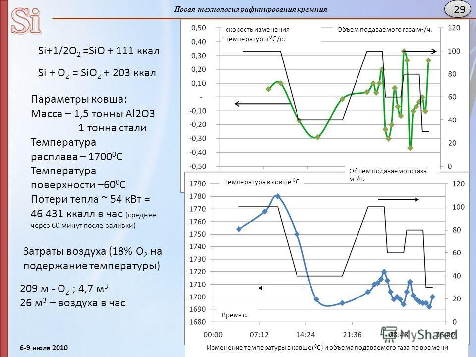 6-9 июля 2010 Нижний -Новгород, Кремний - 2010 Новая технология рафинирования кремния 29 скорость изменения температуры 0 С/с. Объем подаваемого газа м 3 /ч. Изменение температуры в ковше( 0 С) и объема подаваемого газа по времени Температура в ковше