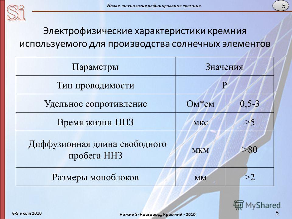 6-9 июля 2010 Нижний -Новгород, Кремний - 2010 Новая технология рафинирования кремния 5 Электрофизические характеристики кремния используемого для производства солнечных элементов ПараметрыЗначения Тип проводимостиР Удельное сопротивлениеОм*см0,5-3 В