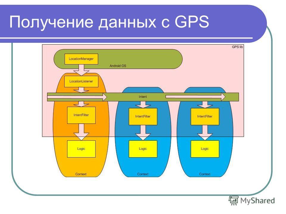 Получение данных с GPS