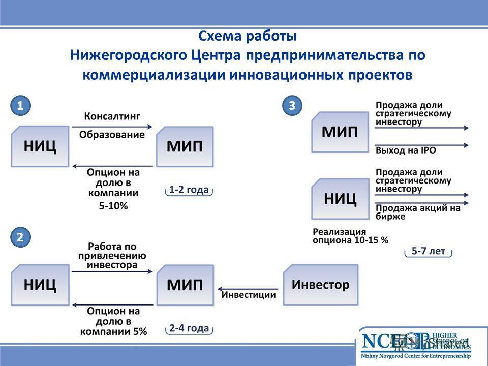 Схема работы Нижегородского Центра предпринимательства по коммерциализации инновационных проектов 1 2 3