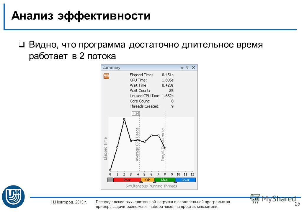 25 Н.Новгород, 2010 г. Распределение вычислительной нагрузки в параллельной программе на примере задачи разложения набора чисел на простые множители. Анализ эффективности Видно, что программа достаточно длительное время работает в 2 потока