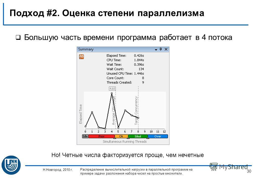 30 Н.Новгород, 2010 г. Распределение вычислительной нагрузки в параллельной программе на примере задачи разложения набора чисел на простые множители. Подход #2. Оценка степени параллелизма Большую часть времени программа работает в 4 потока Но! Четны