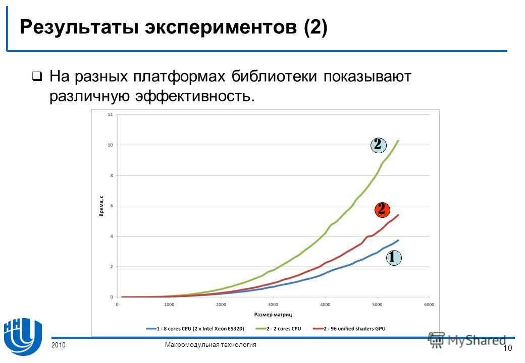 Макромодульная технология 2010 10 Результаты экспериментов (2) На разных платформах библиотеки показывают различную эффективность. 2 2 1