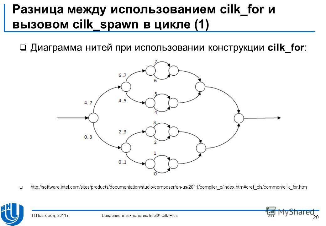 20 Разница между использованием cilk_for и вызовом cilk_spawn в цикле (1) Диаграмма нитей при использовании конструкции cilk_for: http://software.intel.com/sites/products/documentation/studio/composer/en-us/2011/compiler_c/index.htm#cref_cls/common/c