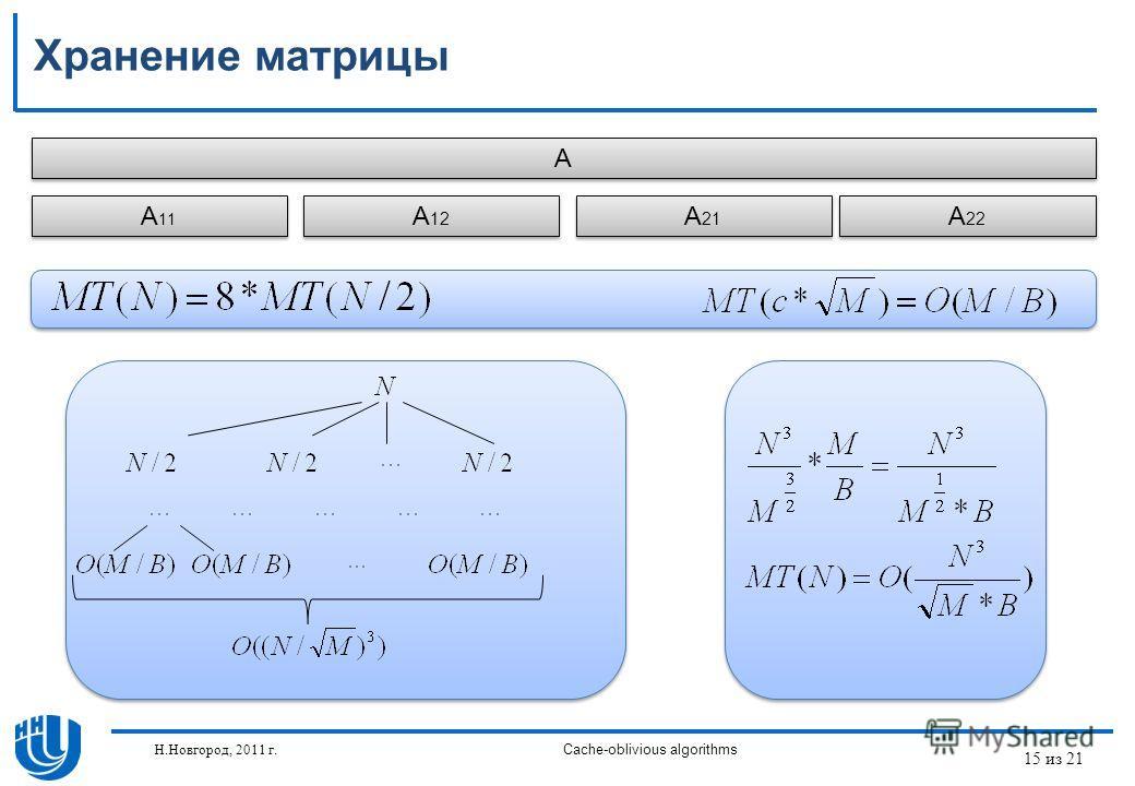 15 из 21 Н.Новгород, 2011 г.Cache-oblivious algorithms Хранение матрицы A A A 11 A 12 A 22 A 21