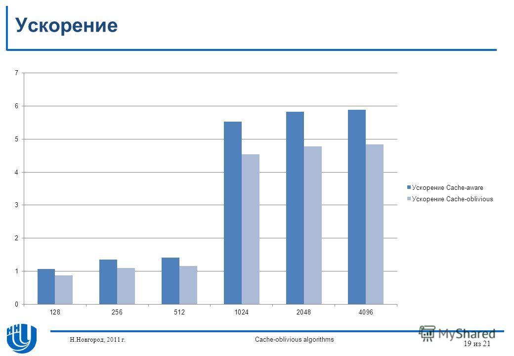 19 из 21 Н.Новгород, 2011 г.Cache-oblivious algorithms Ускорение