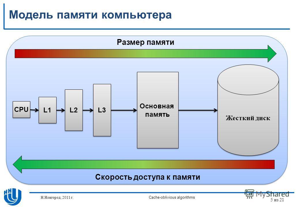 5 из 21 Н.Новгород, 2011 г.Cache-oblivious algorithms Модель памяти компьютера CPU L1 L2 L3 Основная память Основная память Жесткий диск Скорость доступа к памяти Размер памяти