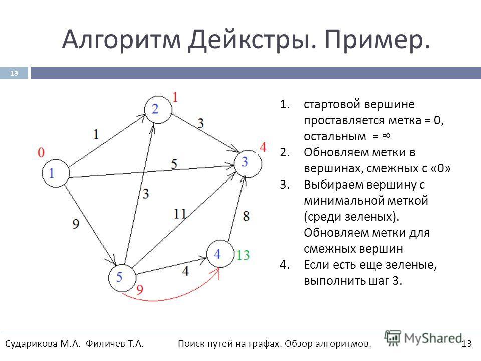 Алгоритм Дейкстры. Пример. 13 1.стартовой вершине проставляется метка = 0, остальным = 2.Обновляем метки в вершинах, смежных с «0» 3.Выбираем вершину с минимальной меткой ( среди зеленых ). Обновляем метки для смежных вершин 4.Если есть еще зеленые,