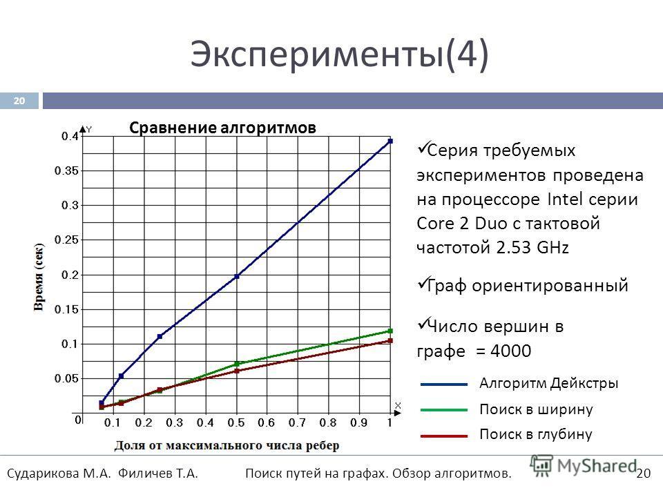 Эксперименты (4) 20 Сударикова М. А. Филичев Т. А. Поиск путей на графах. Обзор алгоритмов.20 Сравнение алгоритмов Серия требуемых экспериментов проведена на процессоре Intel серии Core 2 Duo с тактовой частотой 2.53 GHz Граф ориентированный Число ве