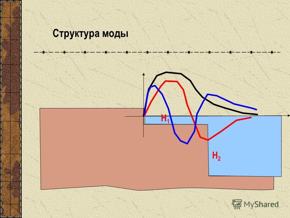 Н1Н1 Н2Н2 Структура моды