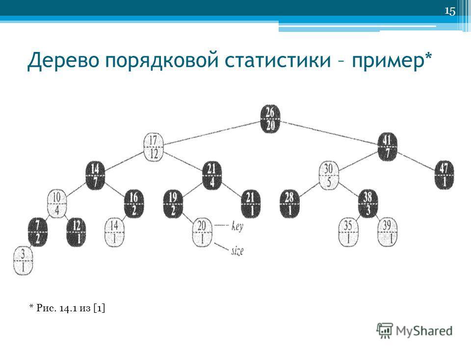 Дерево порядковой статистики – пример* 15 * Рис. 14.1 из [1]