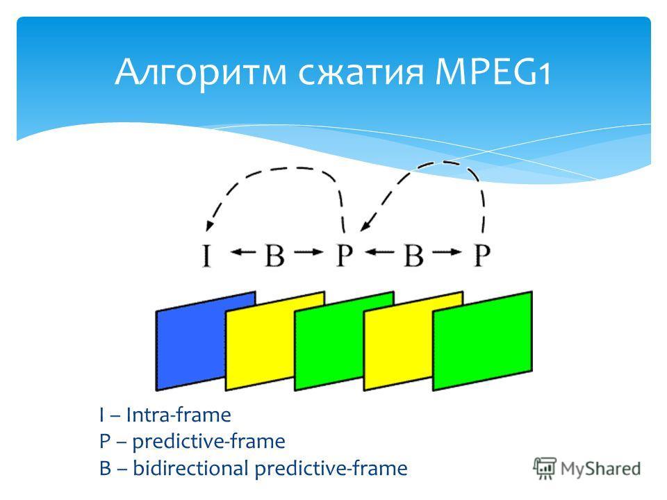 I – Intra-frame P – predictive-frame B – bidirectional predictive-frame Алгоритм сжатия MPEG1