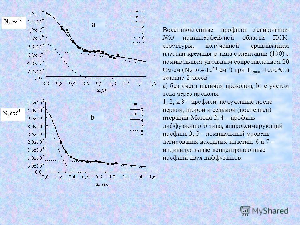 a b Восстановленные профили легирования N(x) приинтерфейсной области ПСК- структуры, полученной сращиванием пластин кремния р-типа ориентации (100) с номинальным удельным сопротивлением 20 Ом см (N B =6.4 10 14 см -3 ) при T сращ =1050 o C в течение
