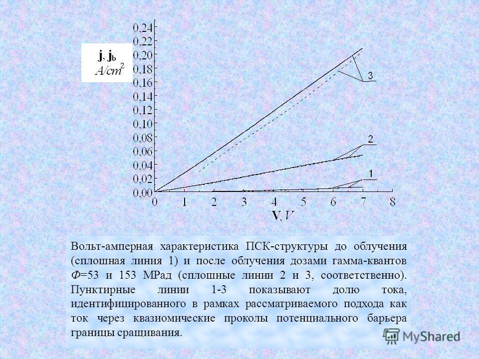 Вольт-амперная характеристика ПСК-структуры до облучения (сплошная линия 1) и после облучения дозами гамма-квантов Ф=53 и 153 МРад (сплошные линии 2 и 3, соответственно). Пунктирные линии 1-3 показывают долю тока, идентифицированного в рамках рассмат