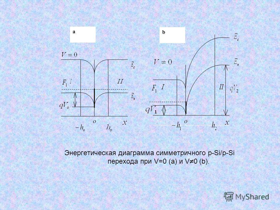 Энергетическая диаграмма симметричного p-Si/p-Si перехода при V=0 (a) и V 0 (b). a b