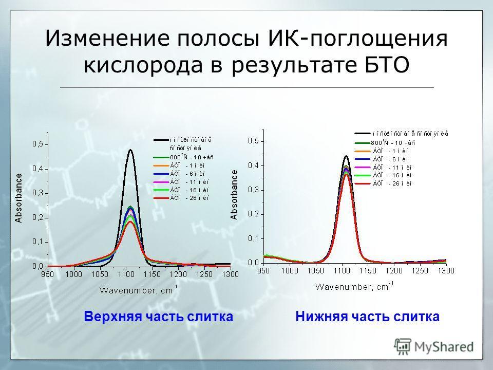 Изменение полосы ИК-поглощения кислорода в результате БТО Верхняя часть слитка Нижняя часть слитка