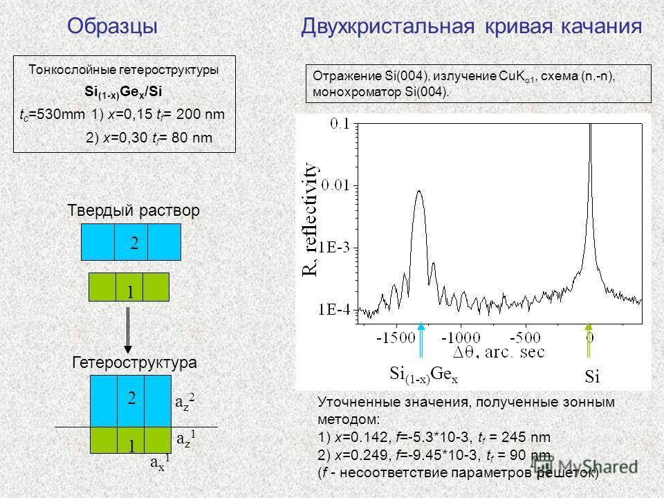 Образцы Тонкослойные гетероструктуры Si (1-x) Ge x /Si t c =530mm 1) x=0,15 t f = 200 nm 2) x=0,30 t f = 80 nm 1 2 1 2 Твердый раствор Гетероструктура ax1ax1 az2az2 az1az1 Отражение Si(004), излучение CuK 1, схема (n,-n), монохроматор Si(004). Si Si